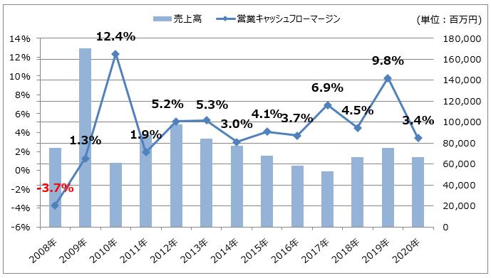 三井松島ホールディングスの売上高/営業キャッシュフローマージン推移
