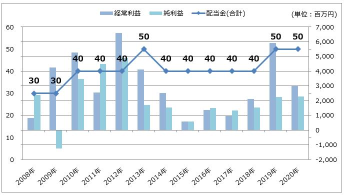 三井松島ホールディングスの経常利益・純利益/配当金推移