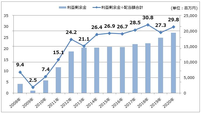 三井松島ホールディングスの利益剰余金推移