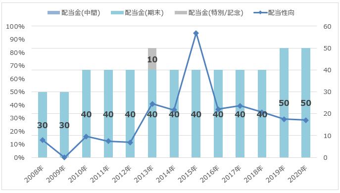 三井松島ホールディングスの配当額/配当性向推移