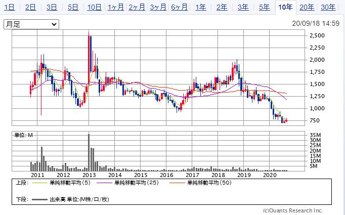 三井松島ホールディングススの株価推移(10年)