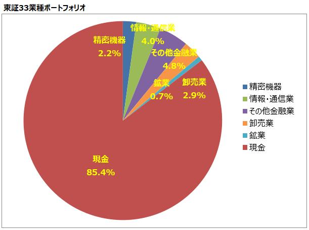 <第17回>東証33業種ポートフォリオ