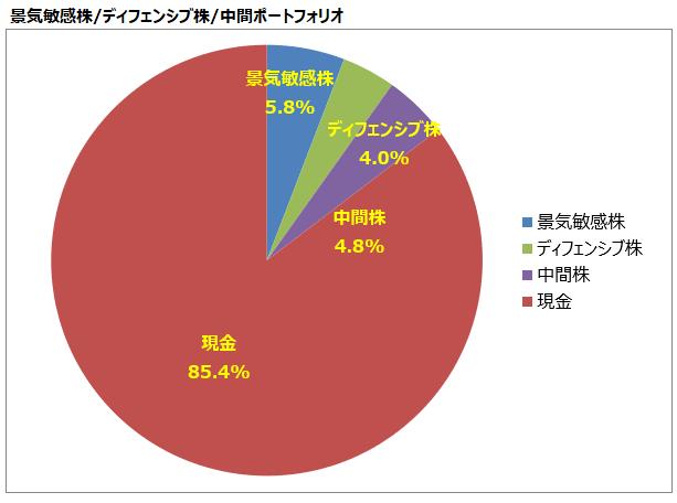 <第17回>景気敏感株/ディフェンシブ株/中間ポートフォリオ