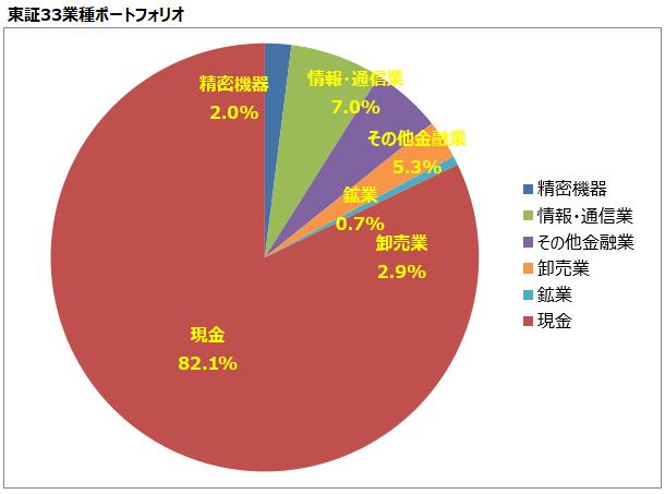 <第18回>東証33業種ポートフォリオ