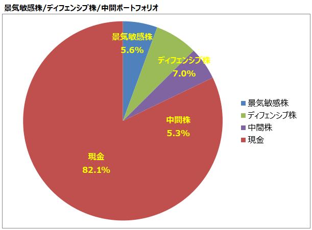 <第18回>景気敏感株/ディフェンシブ株/中間ポートフォリオ