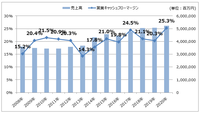 KDDIの売上高/営業キャッシュフローマージン推移