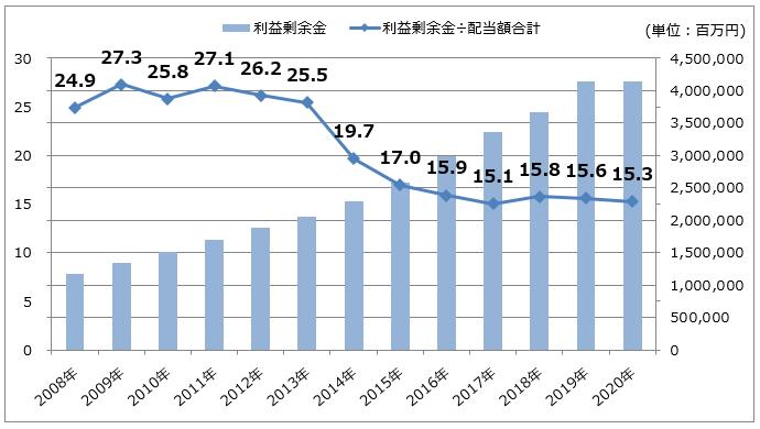 KDDIの利益剰余金推移