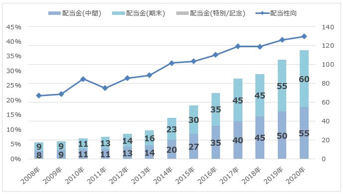 KDDIの配当額/配当性向推移