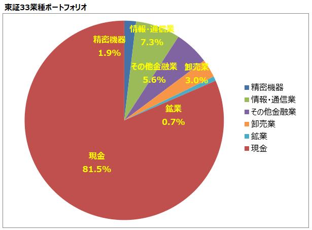 <第19回>東証33業種ポートフォリオ