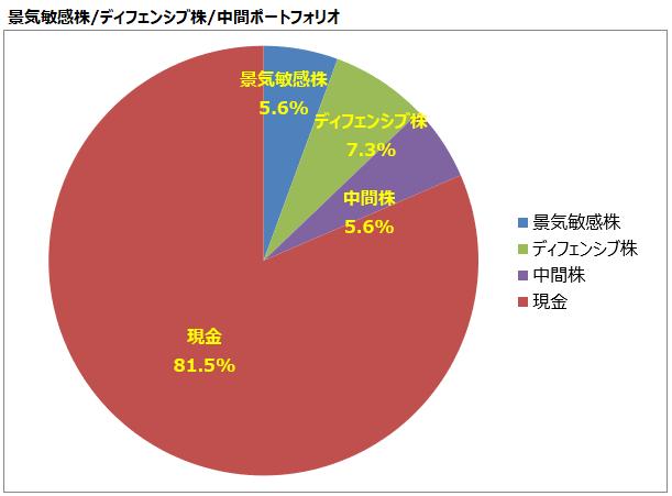 <第19回>景気敏感株/ディフェンシブ株/中間ポートフォリオ
