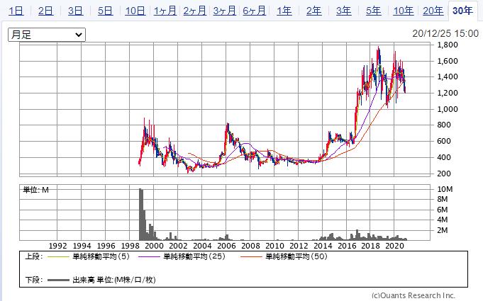 IDホールディングスの株価推移(30年)