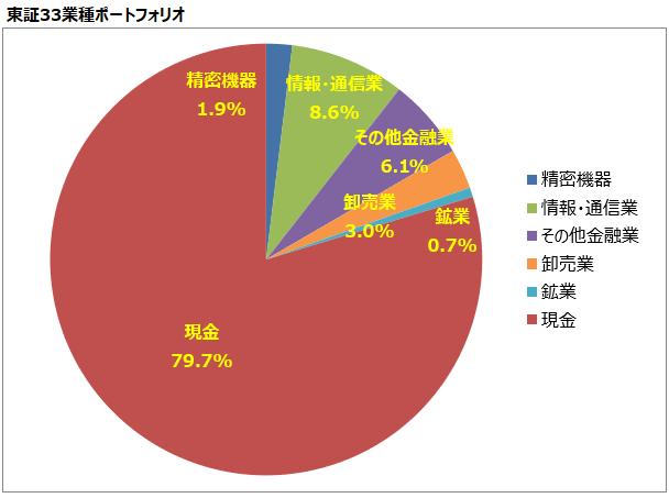 <第20回>東証33業種ポートフォリオ