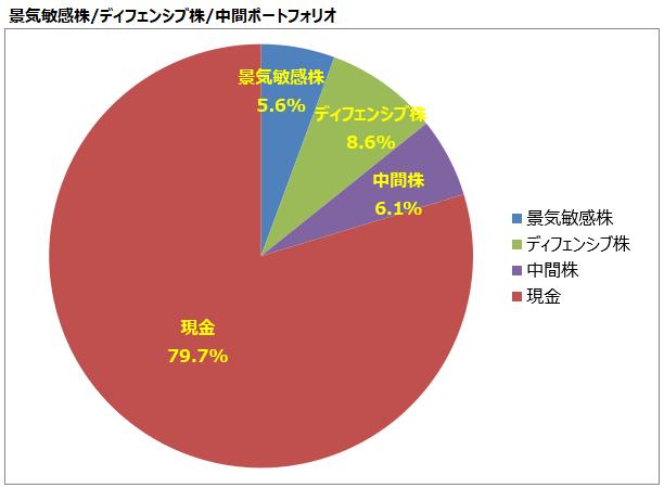 <第20回>景気敏感株/ディフェンシブ株/中間ポートフォリオ