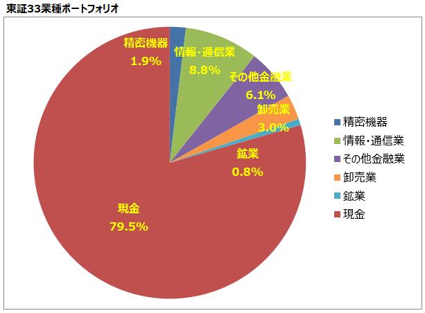 <第21回>東証33業種ポートフォリオ