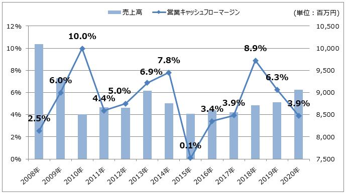 バッファローの売上高/営業キャッシュフローマージン推移