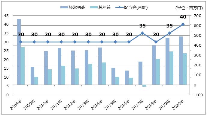 バッファローの経常利益・純利益/配当金推移