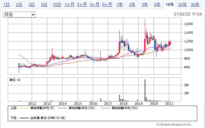 バッファローの株価推移(10年)