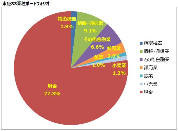 <第22回>東証33業種ポートフォリオ