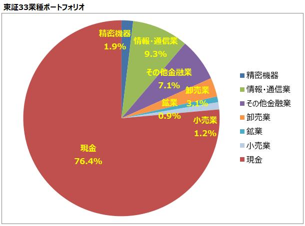 <第23回>東証33業種ポートフォリオ