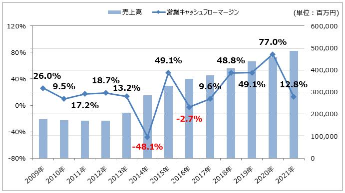【イオンフィナンシャルサービス】売上高/営業キャッシュフローマージン