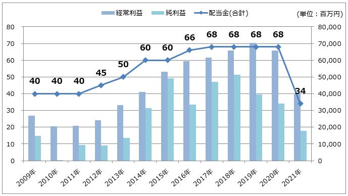 【イオンフィナンシャルサービス】経常利益/純利益/配当金