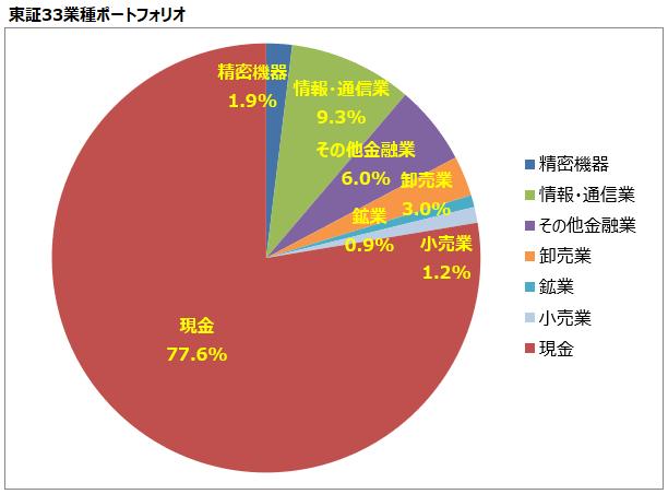 <第24回>東証33業種ポートフォリオ