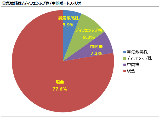 <第24回>景気敏感株/ディフェンシブ株/中間ポートフォリオ