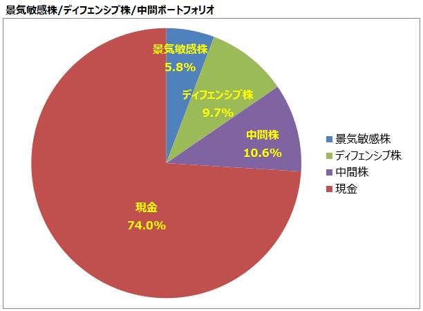 <第25回>景気敏感株/ディフェンシブ株/中間ポートフォリオ