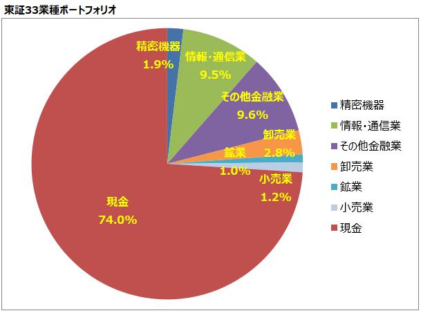 <第26回>東証33業種ポートフォリオ
