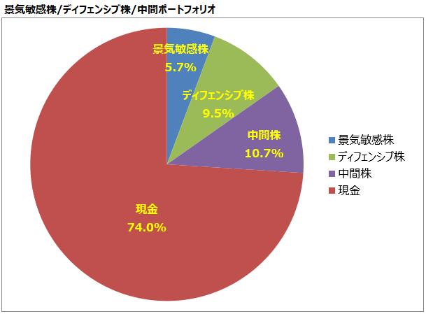 <第26回>景気敏感株/ディフェンシブ株/中間ポートフォリオ